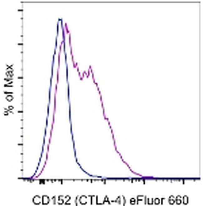 CD152 (CTLA-4) Antibody in Flow Cytometry (Flow)