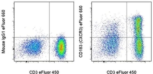 CD183 (CXCR3) Antibody in Flow Cytometry (Flow)