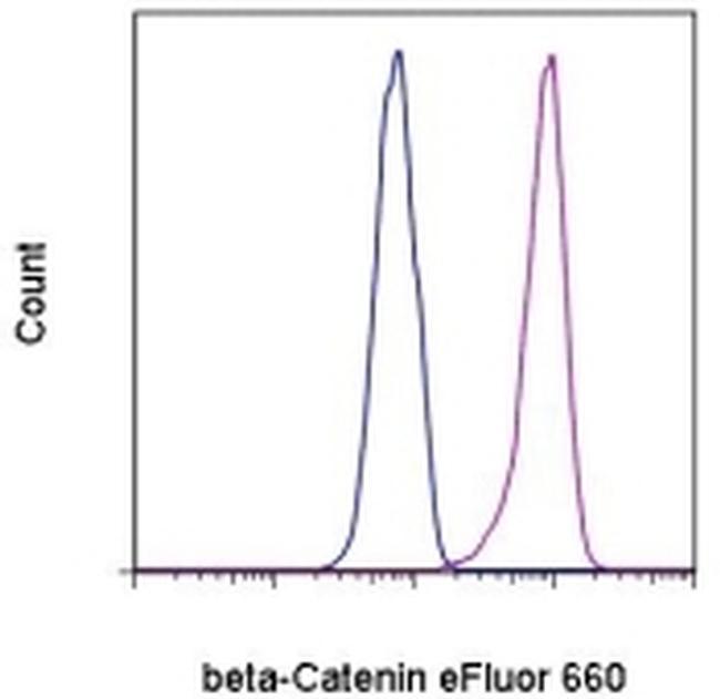 beta Catenin Antibody in Flow Cytometry (Flow)