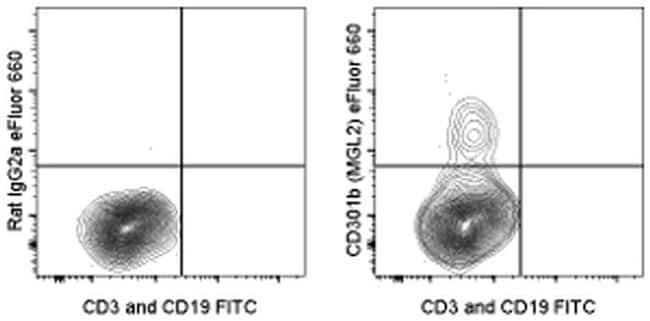CD301b (MGL2) Antibody in Flow Cytometry (Flow)