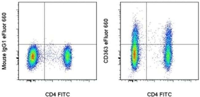CD363 (S1PR1) Antibody in Flow Cytometry (Flow)