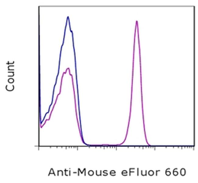 Mouse IgG (H+L) Secondary Antibody in Flow Cytometry (Flow)