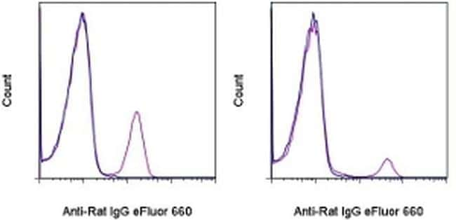 Rat IgG (H+L) Secondary Antibody in Flow Cytometry (Flow)