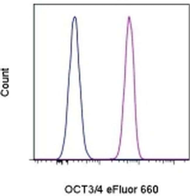 OCT3/4 Antibody in Flow Cytometry (Flow)