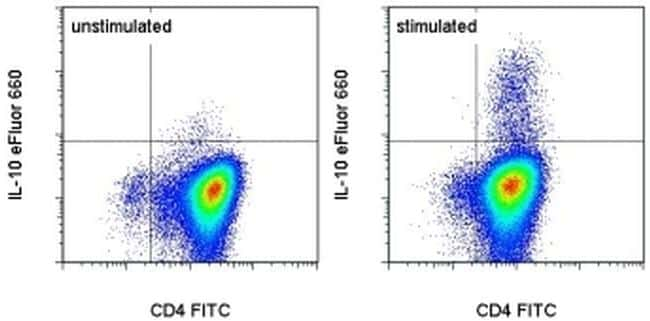 IL-10 Antibody in Flow Cytometry (Flow)