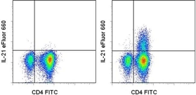 IL-21 Antibody in Flow Cytometry (Flow)