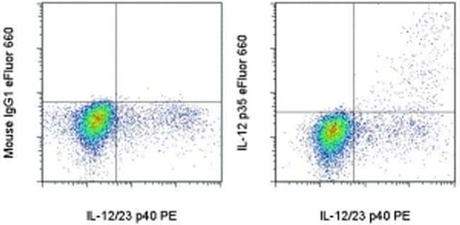 IL-12 p35 Antibody in Flow Cytometry (Flow)