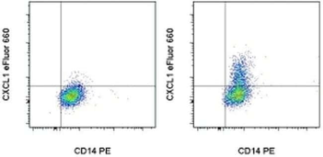 CXCL1 (GRO alpha) Antibody in Flow Cytometry (Flow)