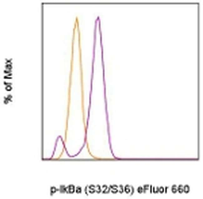 Phospho-IkB alpha (Ser32, Ser36) Antibody in Flow Cytometry (Flow)
