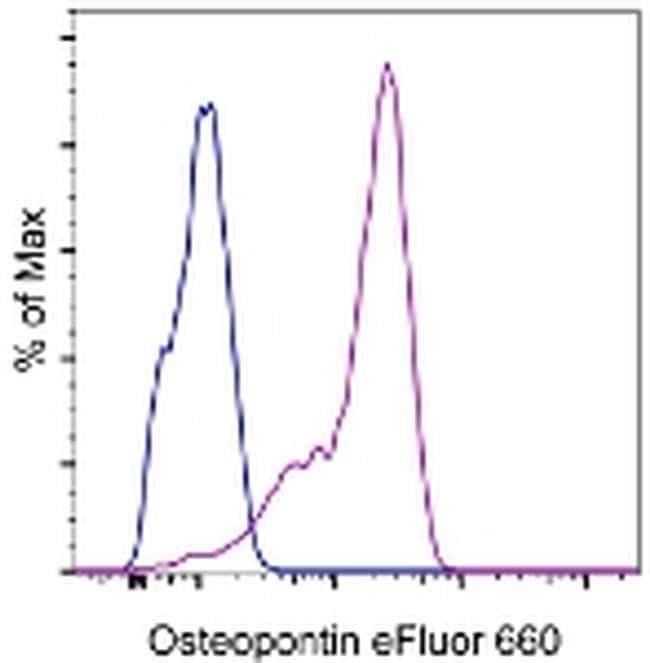 Osteopontin Antibody in Flow Cytometry (Flow)