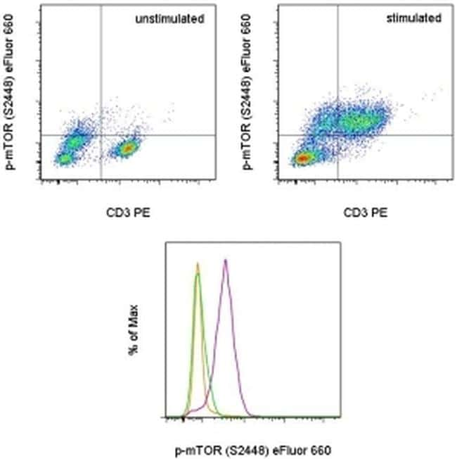 Phospho-mTOR (Ser2448) Antibody in Flow Cytometry (Flow)