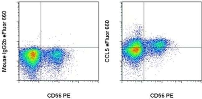 CCL5 (RANTES) Antibody in Flow Cytometry (Flow)