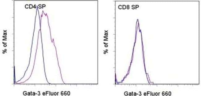 Gata-3 Antibody in Flow Cytometry (Flow)