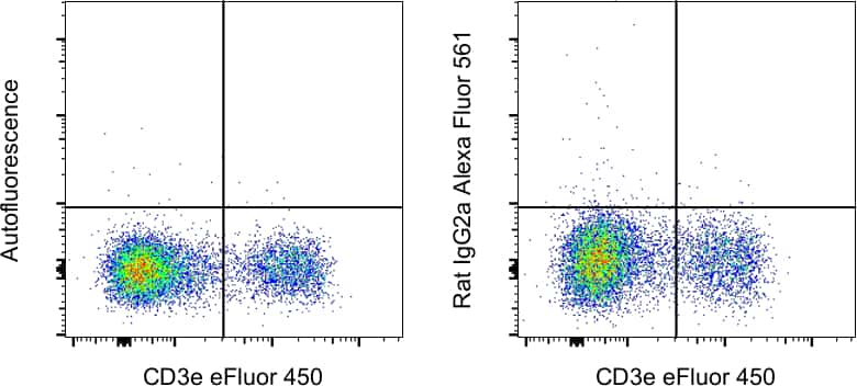 Rat IgG2a kappa Isotype Control in Flow Cytometry (Flow)
