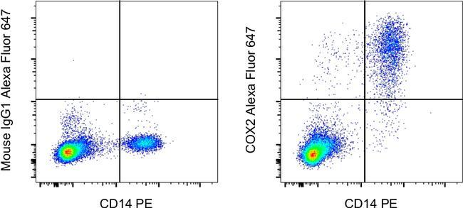 COX2 Antibody in Flow Cytometry (Flow)