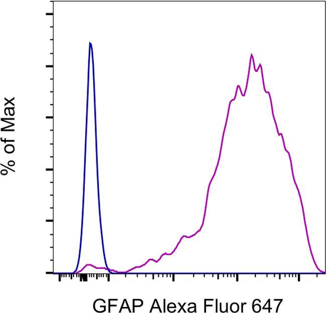 GFAP Antibody in Flow Cytometry (Flow)