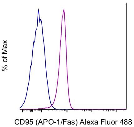 CD95 (APO-1/Fas) Antibody in Flow Cytometry (Flow)