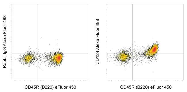 CD124 Antibody in Flow Cytometry (Flow)