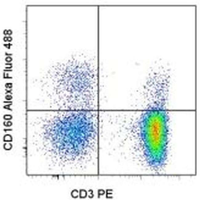 CD160 Antibody in Flow Cytometry (Flow)