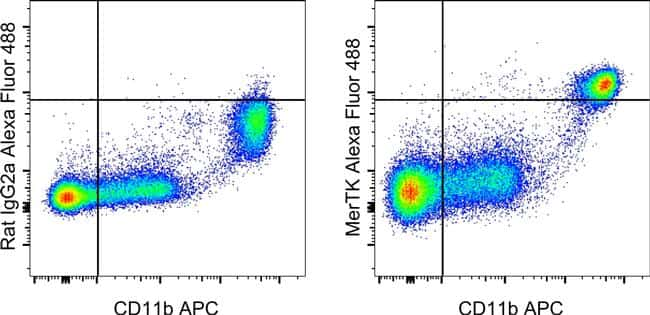 MERTK Antibody in Flow Cytometry (Flow)