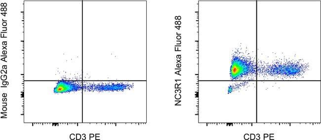 Glucocorticoid receptor (NR3C1) Antibody in Flow Cytometry (Flow)