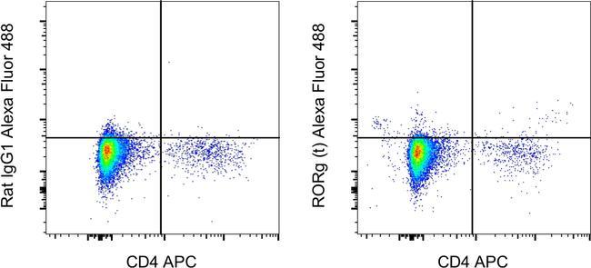 ROR gamma (t) Antibody in Flow Cytometry (Flow)