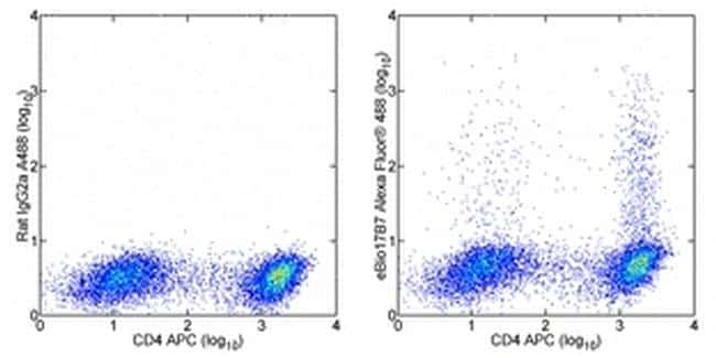 IL-17A Antibody in Flow Cytometry (Flow)