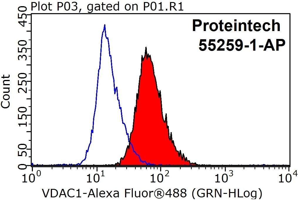 VDAC1/Porin Antibody in Flow Cytometry (Flow)