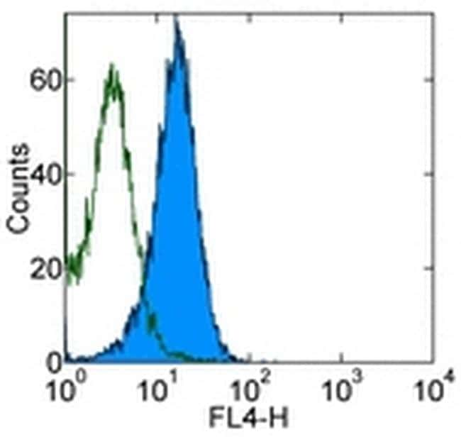 CD309 (FLK1) Antibody in Flow Cytometry (Flow)