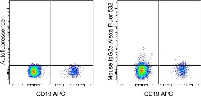 Mouse IgG2a kappa Isotype Control in Flow Cytometry (Flow)