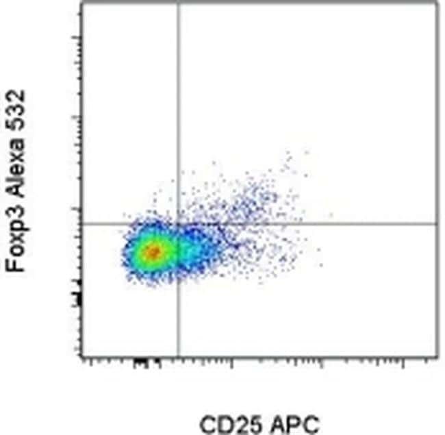 FOXP3 Antibody in Flow Cytometry (Flow)