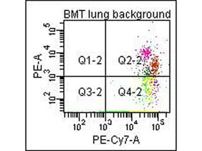 Collagen Type I Antibody in Flow Cytometry (Flow)