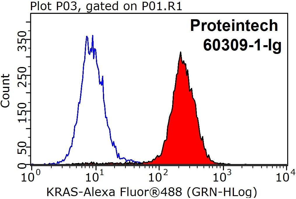 pan Ras Antibody in Flow Cytometry (Flow)