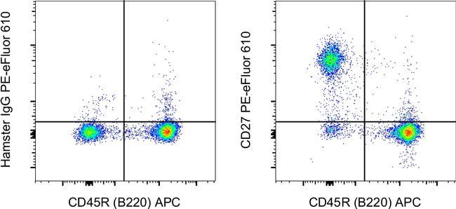 CD27 Antibody in Flow Cytometry (Flow)