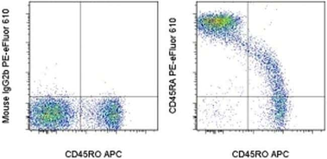 CD45RA Antibody in Flow Cytometry (Flow)