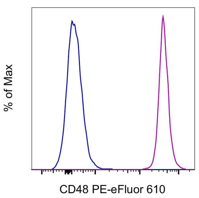 CD48 Antibody in Flow Cytometry (Flow)
