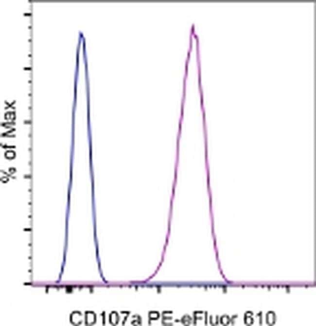 CD107a (LAMP-1) Antibody in Flow Cytometry (Flow)