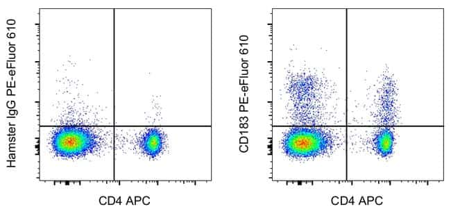 CD183 (CXCR3) Antibody in Flow Cytometry (Flow)