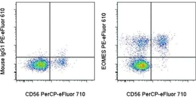 EOMES Antibody in Flow Cytometry (Flow)