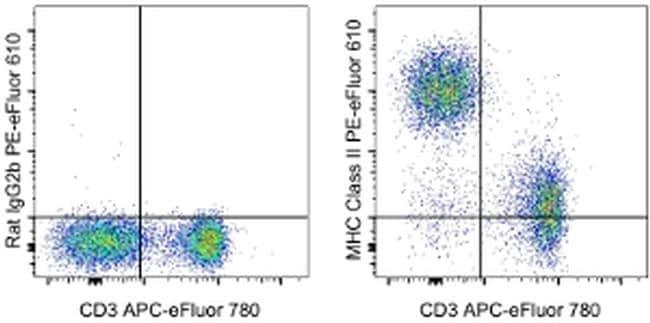 MHC Class II (I-A/I-E) Antibody in Flow Cytometry (Flow)