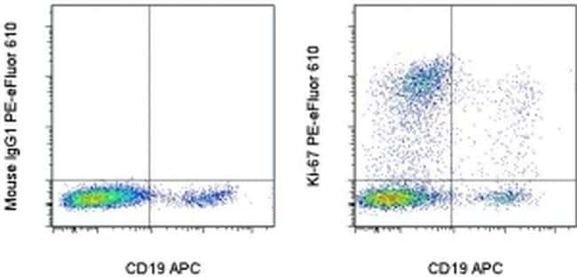 Ki-67 Antibody in Flow Cytometry (Flow)