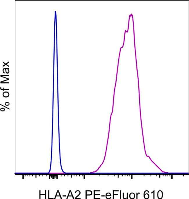 HLA-A2 Antibody in Flow Cytometry (Flow)