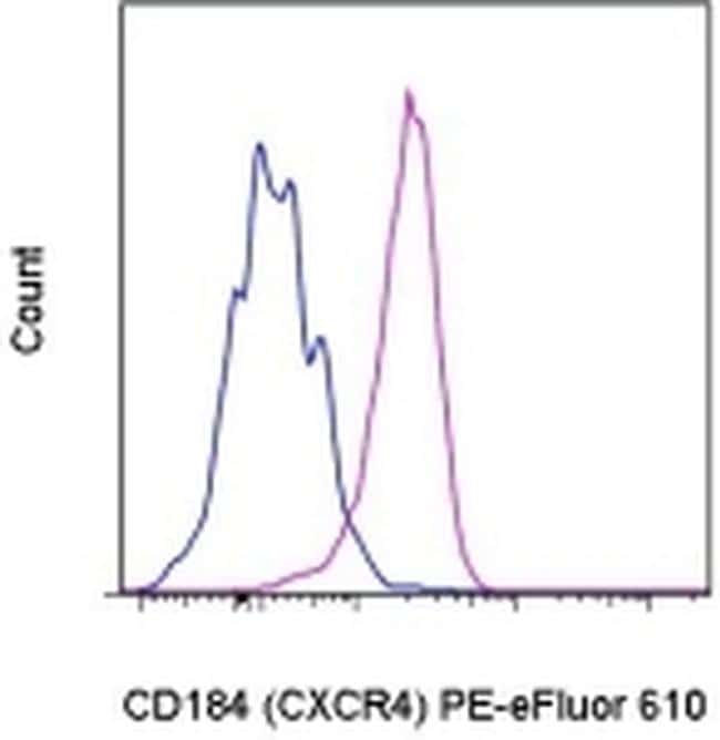 CD184 (CXCR4) Antibody in Flow Cytometry (Flow)