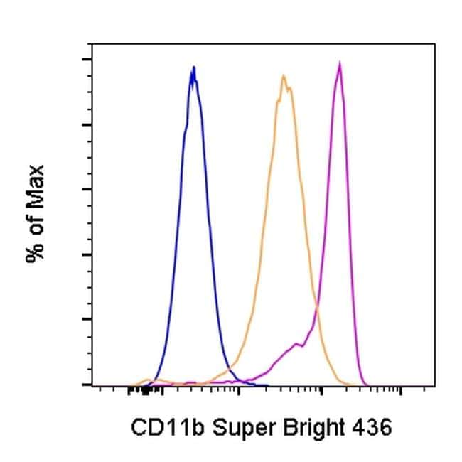 CD11b (activation epitope) Antibody in Flow Cytometry (Flow)