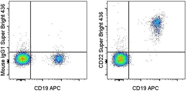 CD22 Antibody in Flow Cytometry (Flow)