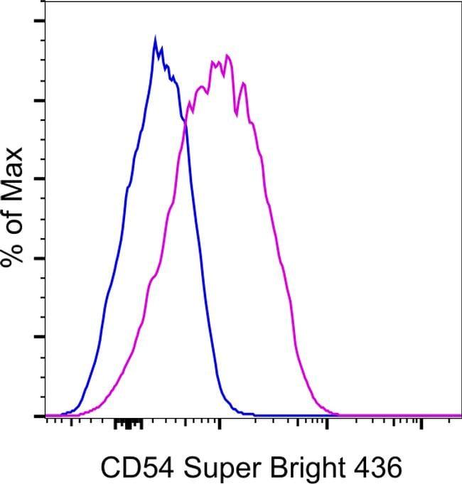 CD54 (ICAM-1) Antibody in Flow Cytometry (Flow)