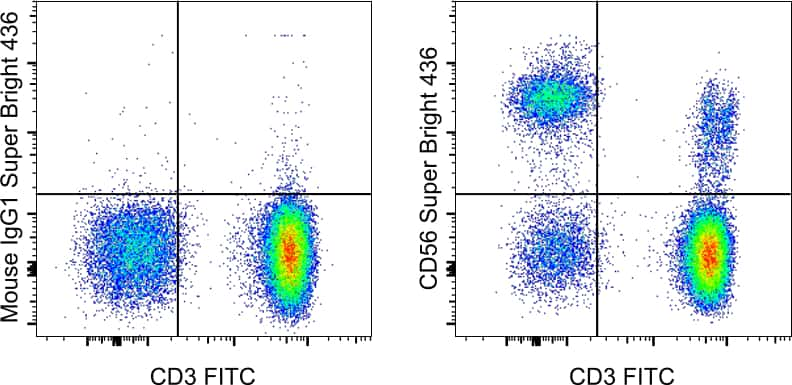 CD56 (NCAM) Antibody in Flow Cytometry (Flow)