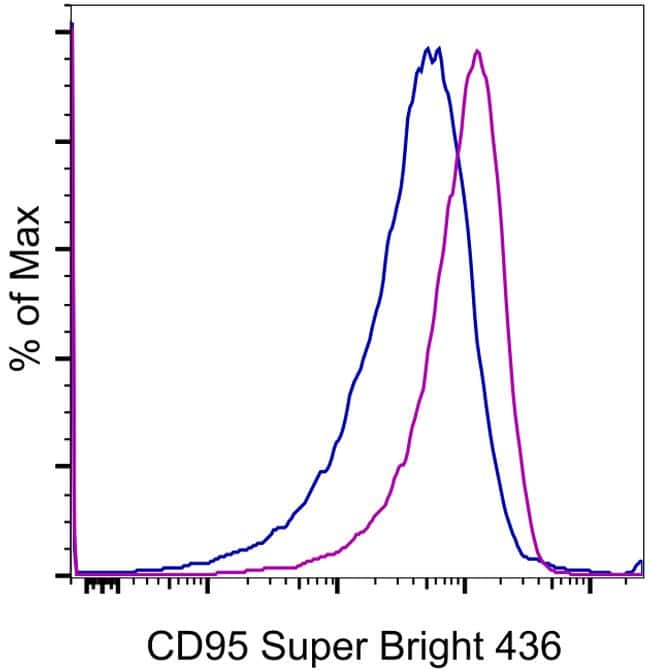 CD95 (APO-1/Fas) Antibody in Flow Cytometry (Flow)