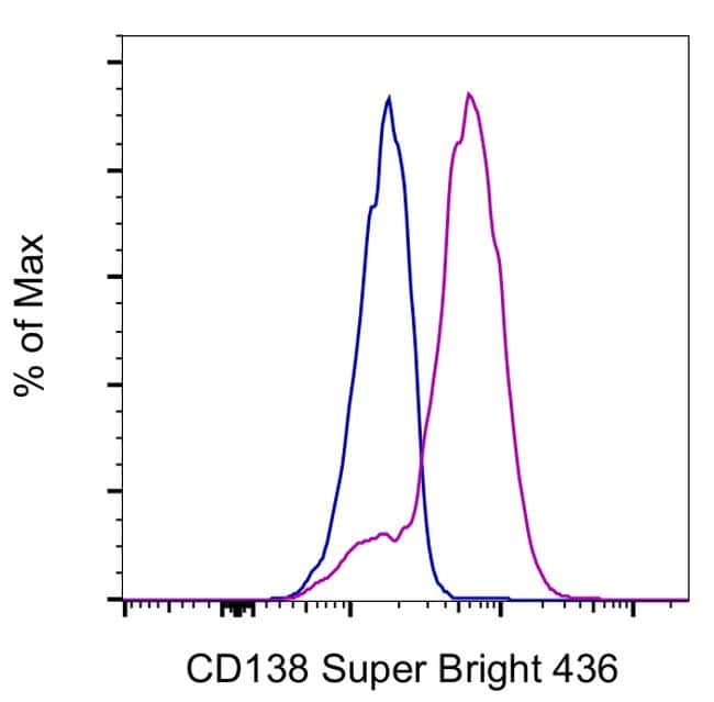 CD138 (Syndecan-1) Antibody in Flow Cytometry (Flow)