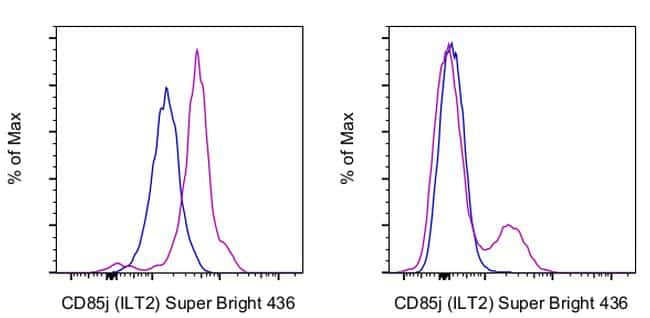 CD85j (ILT2) Antibody in Flow Cytometry (Flow)